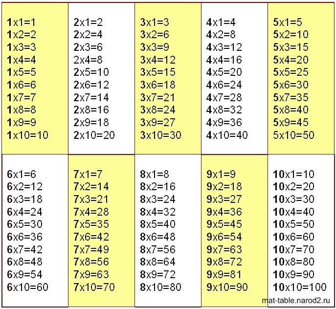 Таблица умножения в картинках